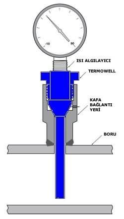 Termometre (0 - 120 °C)